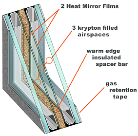 Superglass system for High insulation windows